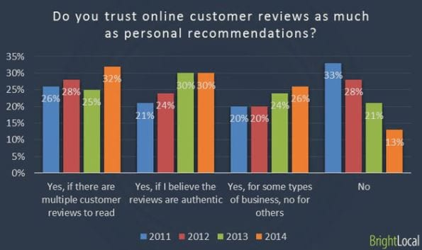 Graphs of trust in online reviews, 2011-2014